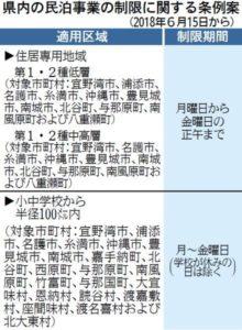 沖縄県民泊条例案